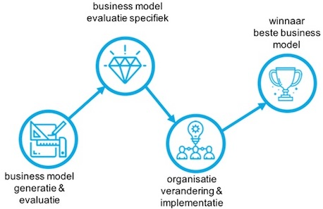 business model innovation proces