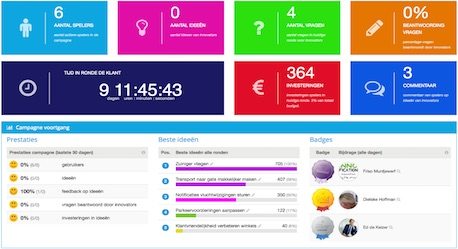 innovatie dashboard managers