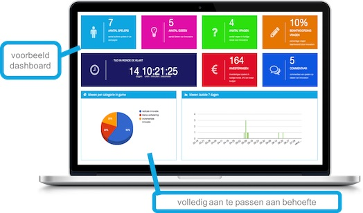 dashboard voor managers