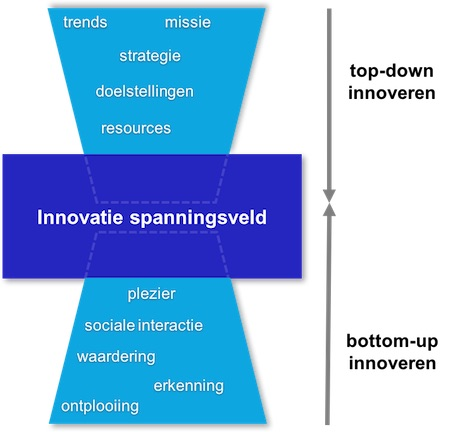 bottom-up en top-down innoveren