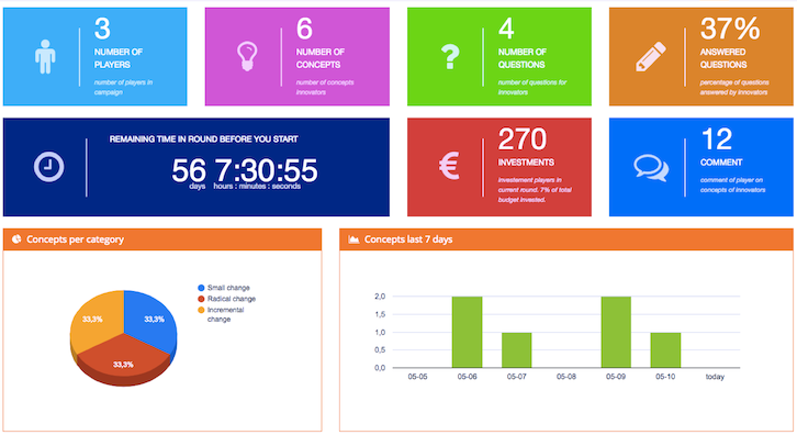 Innovation dashboard for managers
